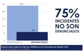 Informe sobre Delitos de Odio por LGTB Fobia en la Comunidad de Madrid de 2016
